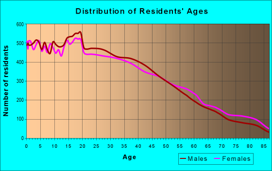 Age and Sex of Residents in zip code 90063