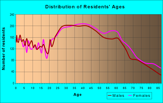 Age and Sex of Residents in zip code 90064