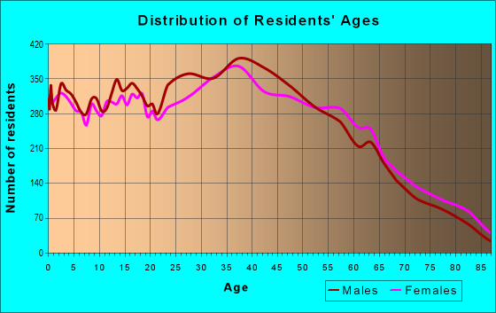 Age and Sex of Residents in zip code 90065
