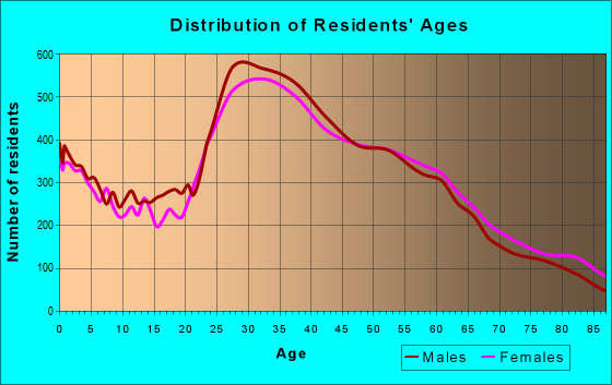 Age and Sex of Residents in zip code 90066