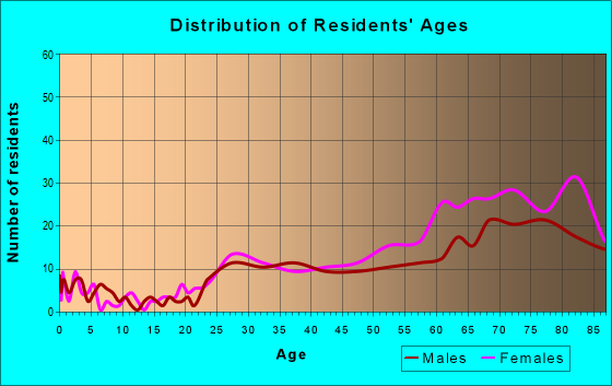 Age and Sex of Residents in zip code 90067