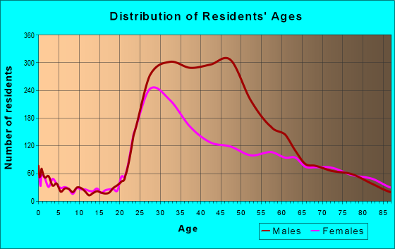 Age and Sex of Residents in zip code 90069