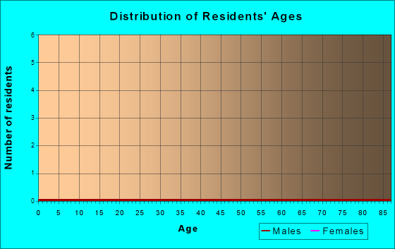 Age and Sex of Residents in zip code 90071