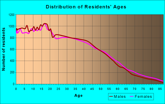 Age and Sex of Residents in zip code 90201