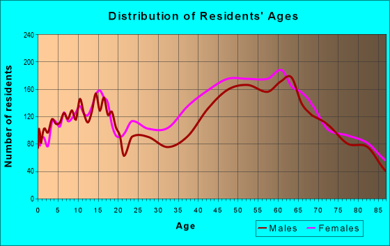 Age and Sex of Residents in zip code 90210