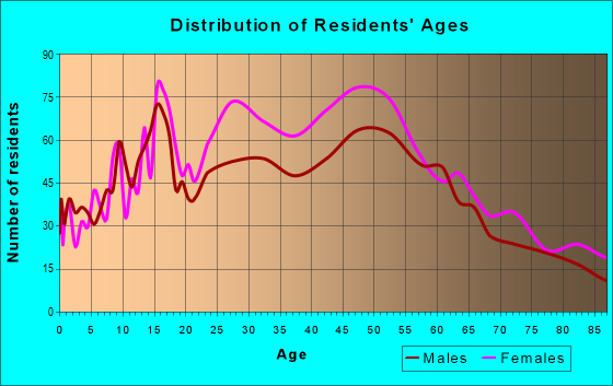 Age and Sex of Residents in zip code 90211