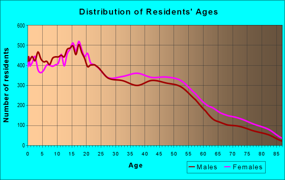 Age and Sex of Residents in zip code 90220
