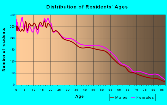 Age and Sex of Residents in zip code 90222