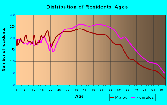 Age and Sex of Residents in zip code 90230
