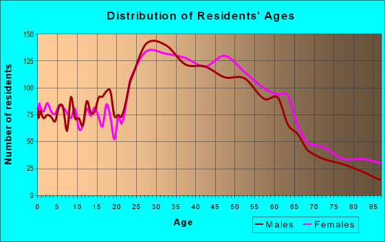 Age and Sex of Residents in zip code 90232