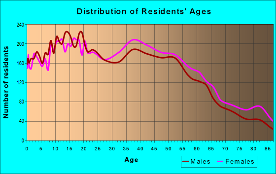 Age and Sex of Residents in zip code 90240
