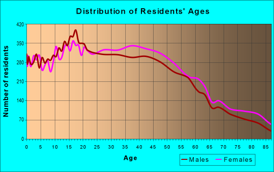 Age and Sex of Residents in zip code 90241