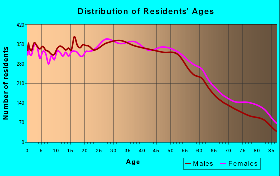 Age and Sex of Residents in zip code 90247