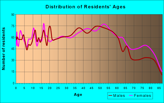 Age and Sex of Residents in zip code 90248