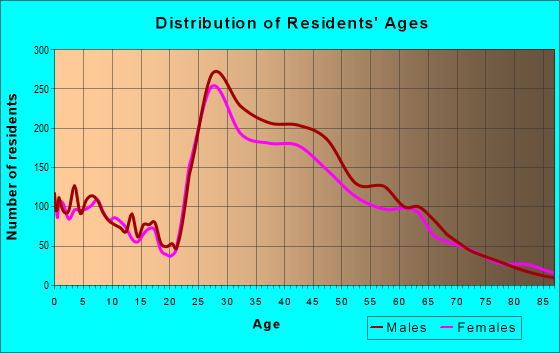Age and Sex of Residents in zip code 90254
