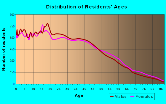 Age and Sex of Residents in zip code 90255