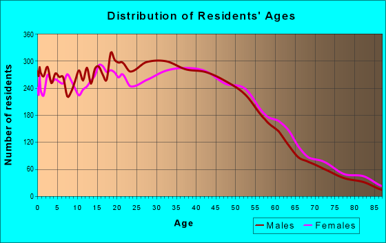 Age and Sex of Residents in zip code 90260