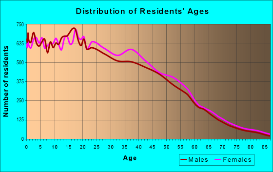 Age and Sex of Residents in zip code 90262