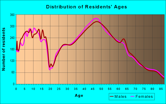Age and Sex of Residents in zip code 90266