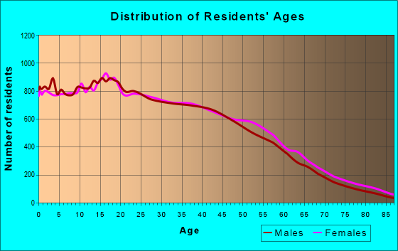 Age and Sex of Residents in zip code 90280