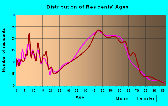 Age and Sex of Residents in zip code 90290