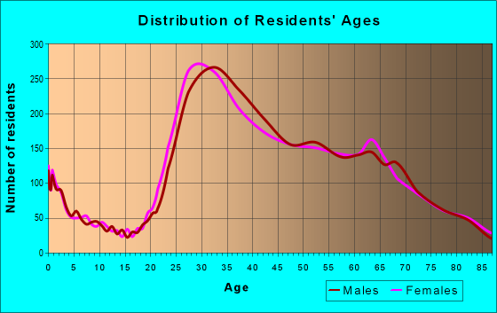 Age and Sex of Residents in zip code 90292