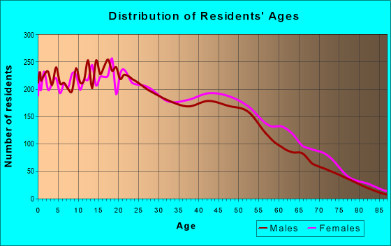 Age and Sex of Residents in zip code 90303