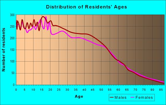 Age and Sex of Residents in zip code 90304