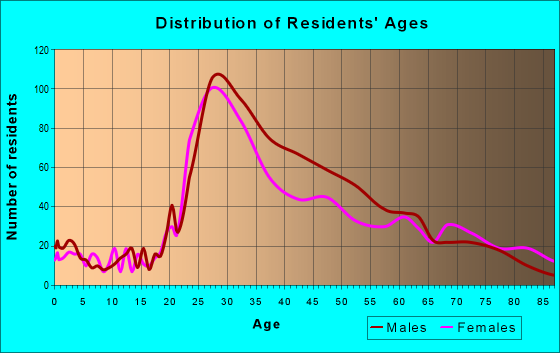 Age and Sex of Residents in zip code 90401