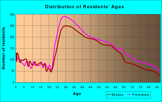 Age and Sex of Residents in zip code 90403