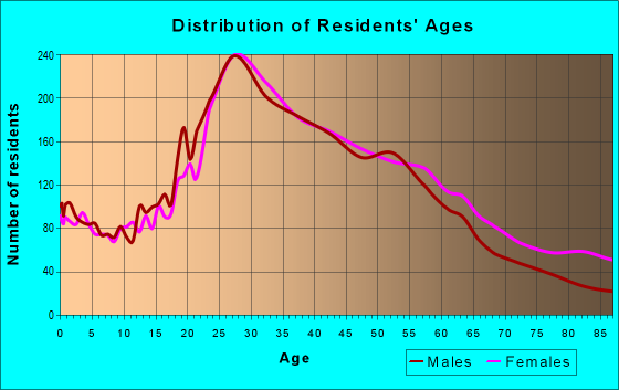 Age and Sex of Residents in zip code 90404