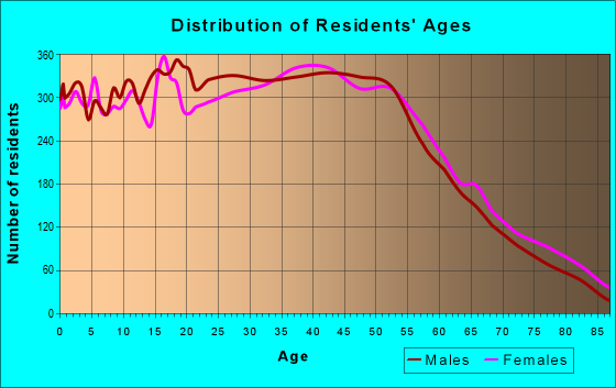 Age and Sex of Residents in zip code 90501
