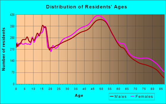 Age and Sex of Residents in zip code 90503