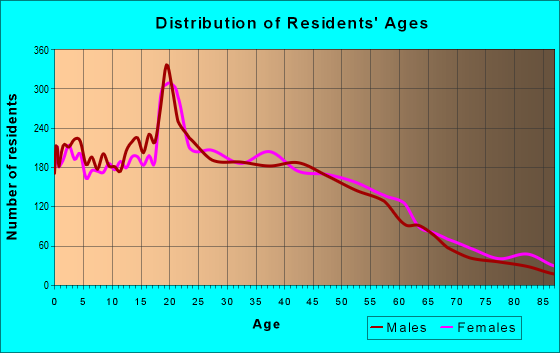 Age and Sex of Residents in zip code 90602