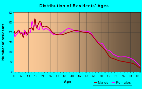 Age and Sex of Residents in zip code 90604