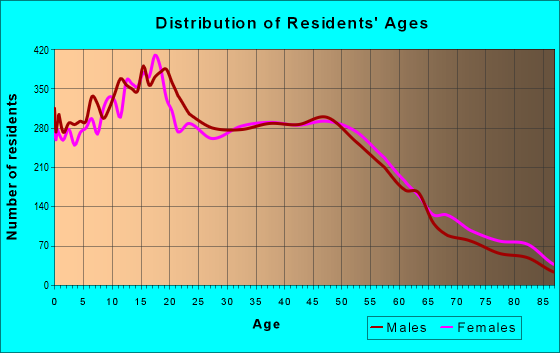Age and Sex of Residents in zip code 90605