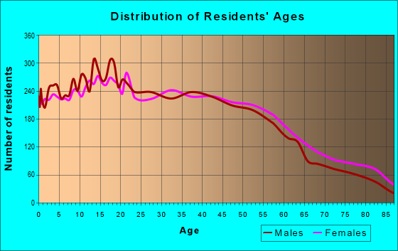 Age and Sex of Residents in zip code 90606