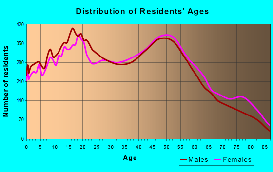 Age and Sex of Residents in zip code 90620