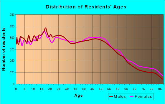 Age and Sex of Residents in zip code 90631