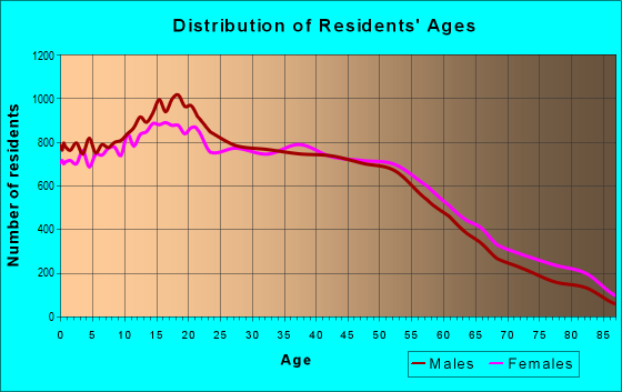 Age and Sex of Residents in zip code 90650