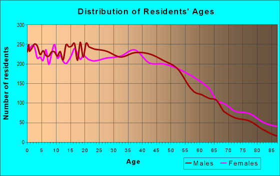 Age and Sex of Residents in zip code 90680