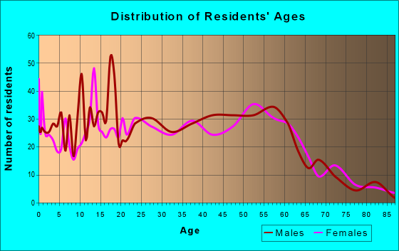 Age and Sex of Residents in zip code 90704