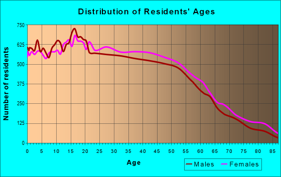 Age and Sex of Residents in zip code 90706