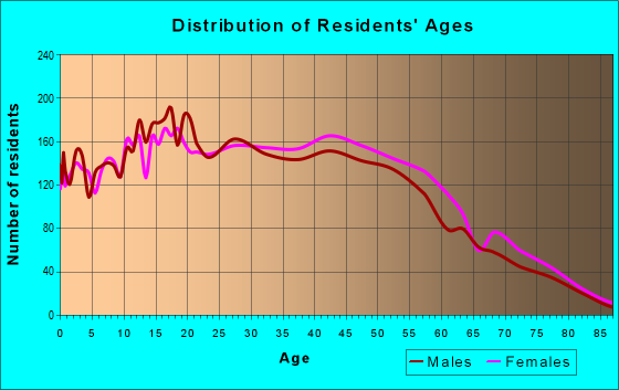 Age and Sex of Residents in zip code 90715