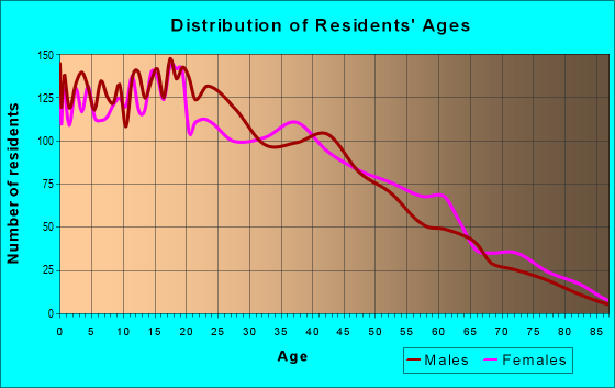 Age and Sex of Residents in zip code 90716