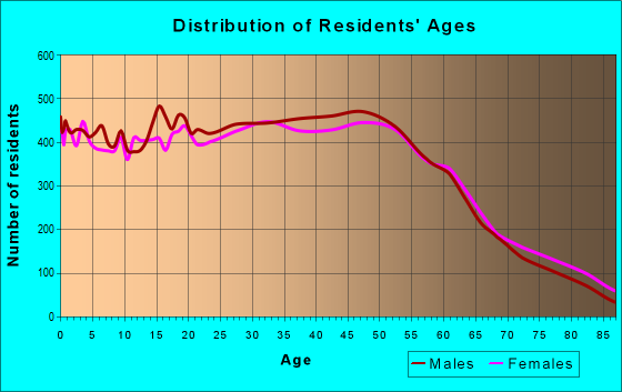 Age and Sex of Residents in zip code 90731
