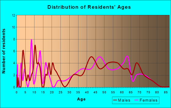 Age and Sex of Residents in zip code 90743
