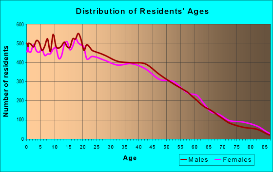 Age and Sex of Residents in zip code 90744