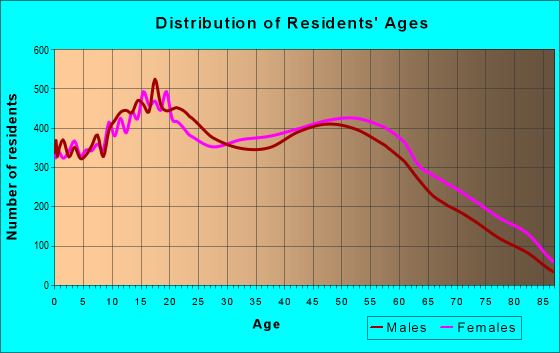 Age and Sex of Residents in zip code 90745