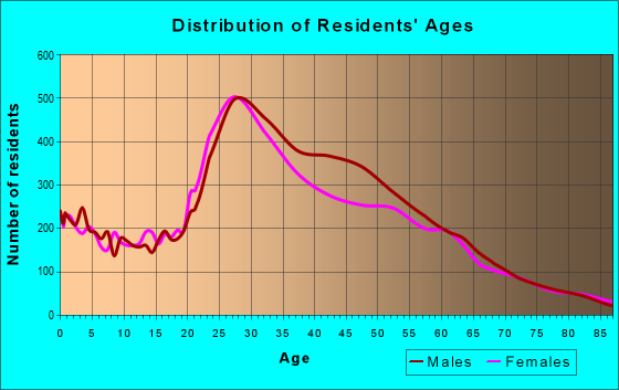 Age and Sex of Residents in zip code 90802